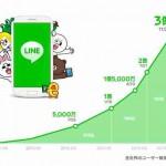 LINE 登録ユーザー数が3億人突破!今後の推移はどうなる?